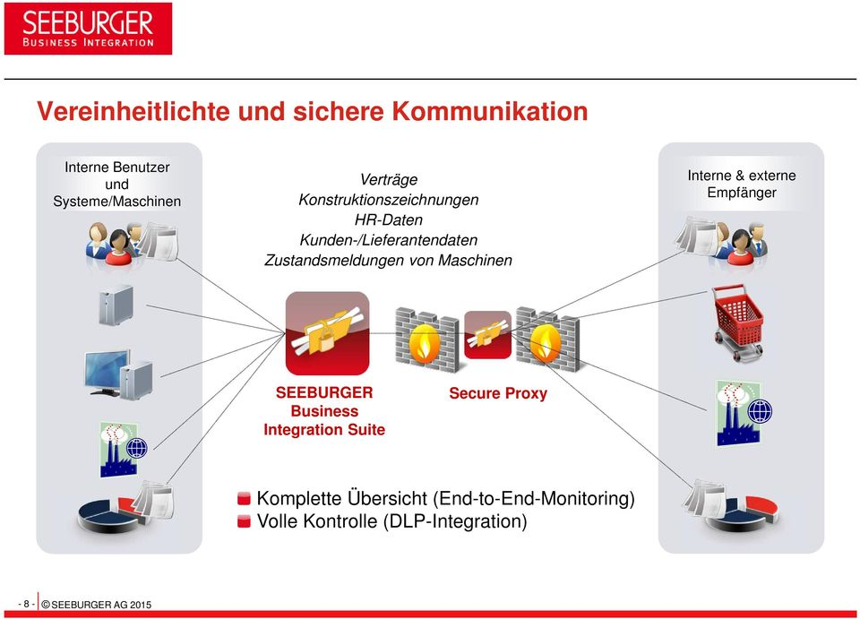 Interne & externe Empfänger SEEBURGER Business Integration Suite Secure Proxy Komplette