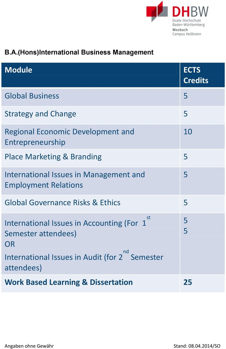 Relations 5 Global Governance Risks & Ethics 5 International Issues in