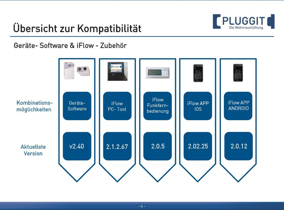PC- Tool iflow Funkfernbedienung iflow APP IOS iflow APP