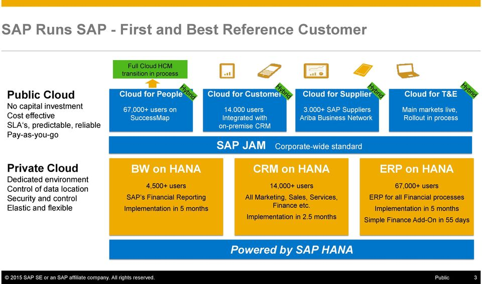 000+ SAP Suppliers Ariba Business Network Cloud for T&E Main markets live, Rollout in process SAP JAM Corporate-wide standard Private Cloud Dedicated environment Control of data location Security and