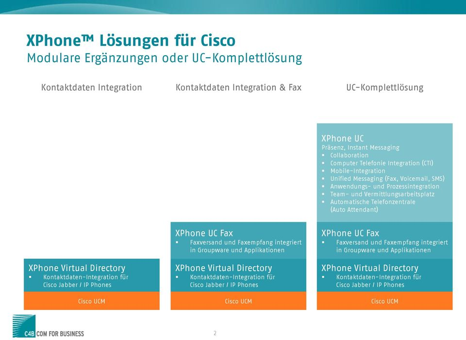 (Auto Attendant) XPhone Virtual Directory Kontaktdaten-Integration für Cisco Jabber / IP Phones Cisco UCM XPhone UC Fax Faxversand und Faxempfang integriert in Groupware und Applikationen XPhone