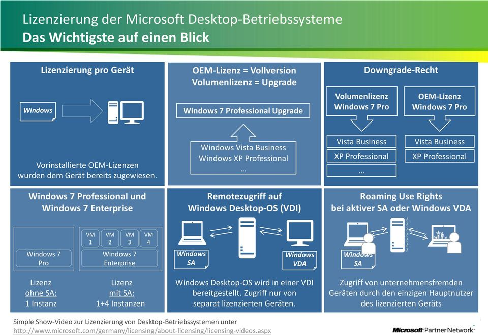 Windows Vista Business Windows XP Professional Vista Business XP Professional Vista Business XP Professional Windows 7 Professional und Windows 7 Enterprise Remotezugriff auf Windows Desktop-OS (VDI)