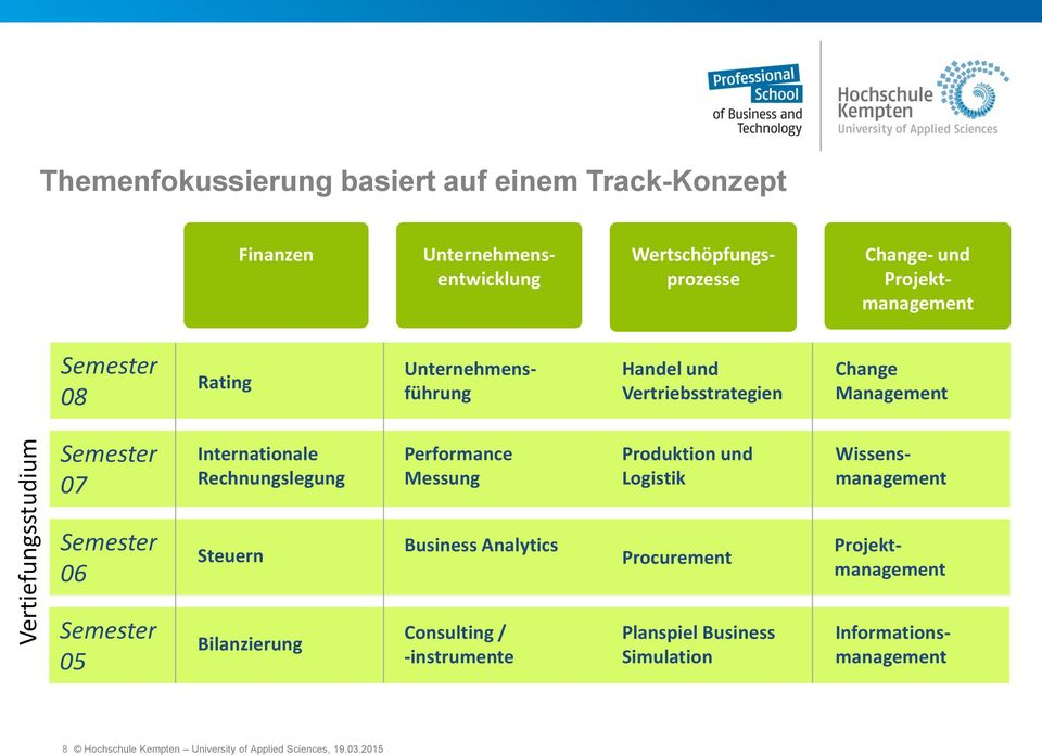 Performance Messung Produktion und Logistik Wissensmanagement 06 Steuern Business Analytics Procurement Projektmanagement 05 Bilanzierung