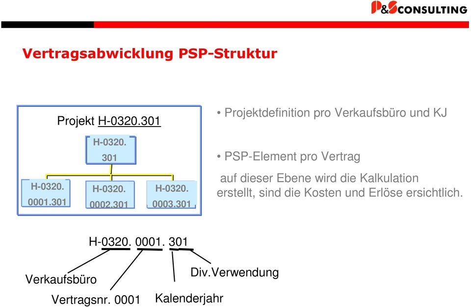 301 PSP-Element pro Vertrag H-0320. 1 0001.301 H-0320. 0002.301 H-0320. 0003.