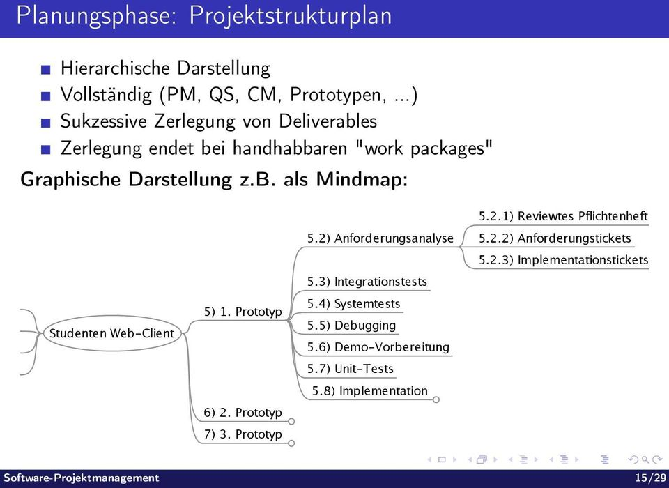 1) Reviewtes Pflichtenheft 5.2) Anforderungsanalyse 5.2.2) Anforderungstickets 5.2.3) Implementationstickets 5.