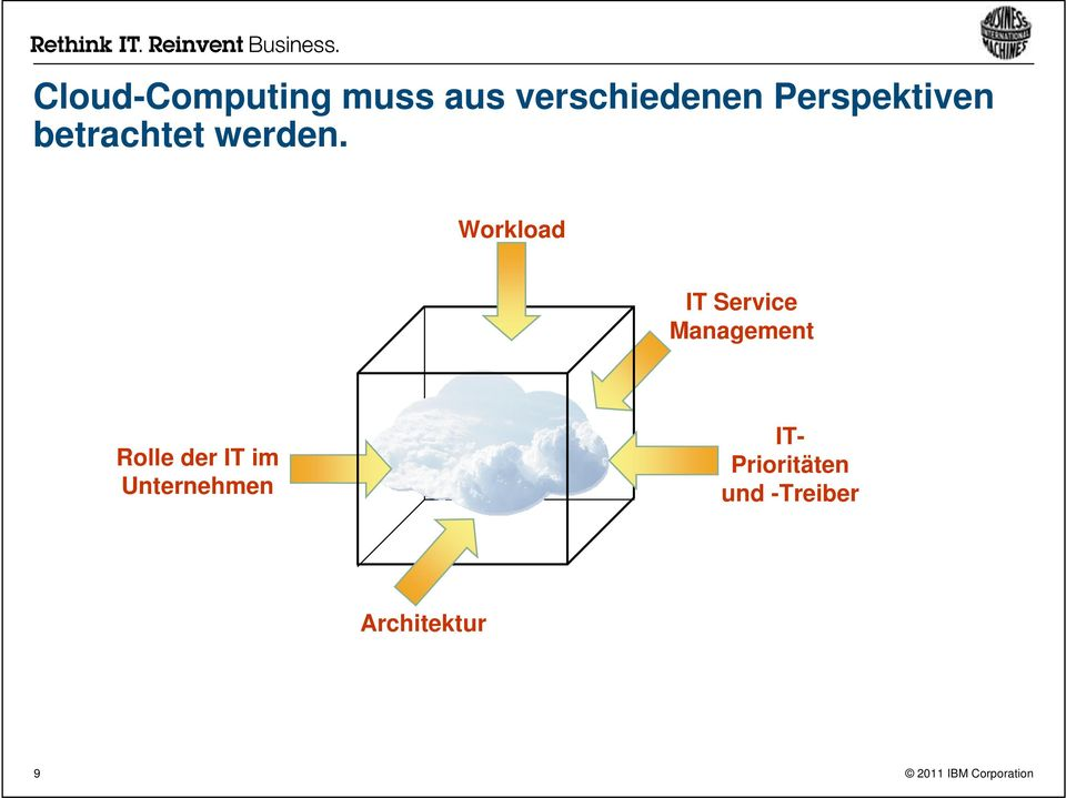 Workload IT Service Management Rolle der