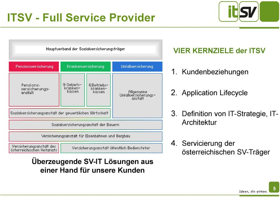 Definition von IT-Strategie, IT- Architektur Überzeugende SV-IT