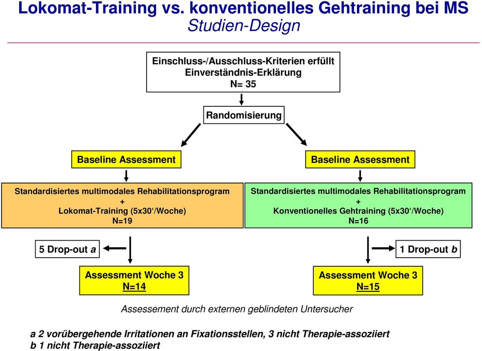 Baseline Assessment Standardisiertes multimodales Rehabilitationsprogram + Lokomat-Training (5x30 /Woche) N=19 Standardisiertes multimodales