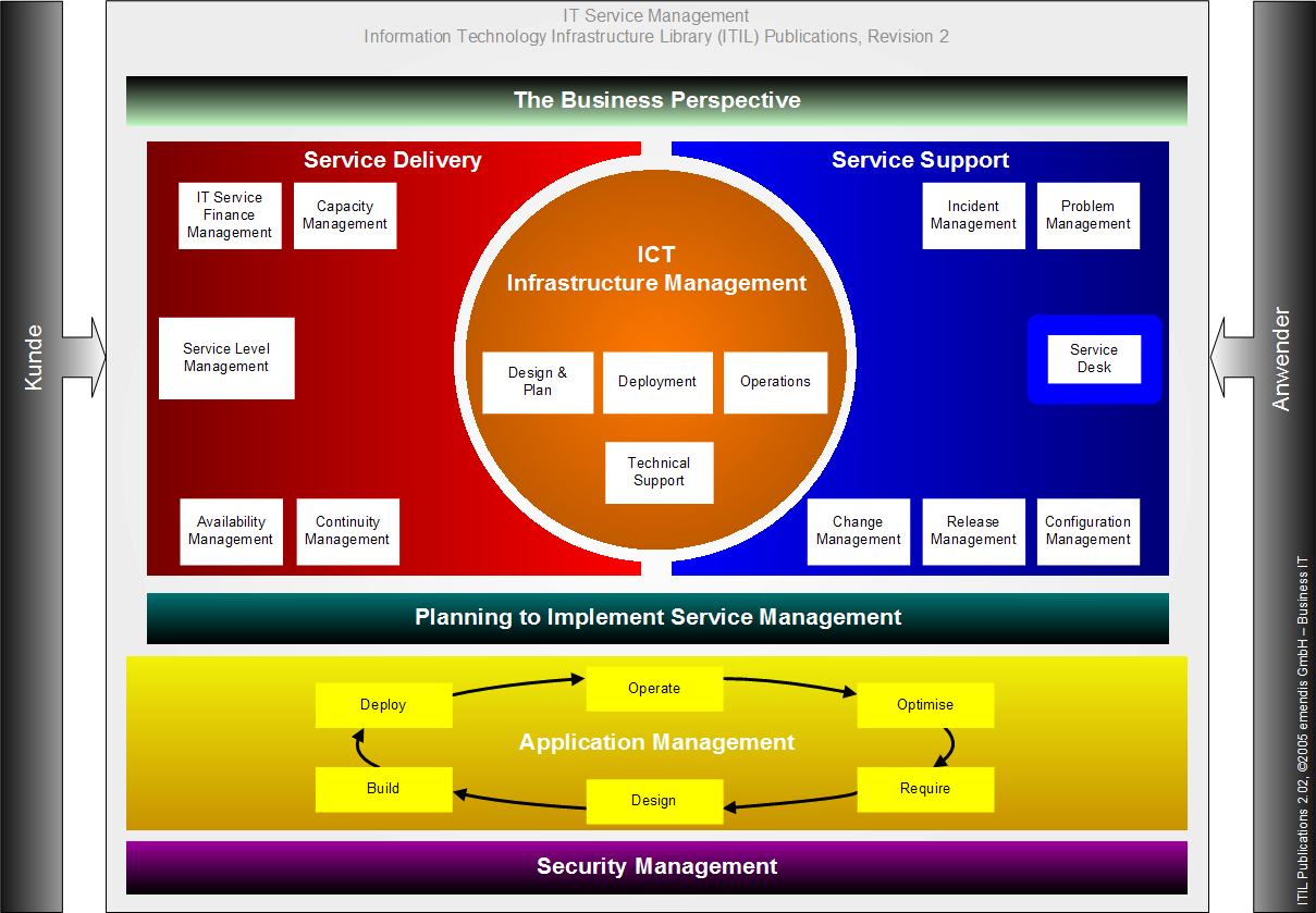 thesis on itil What is itil® just want to know 'what is itil®' without reading a phd thesis here's the cut-to-the-chase simple explanation itil is an integrated set of best-practice processes for delivering it services to customers.