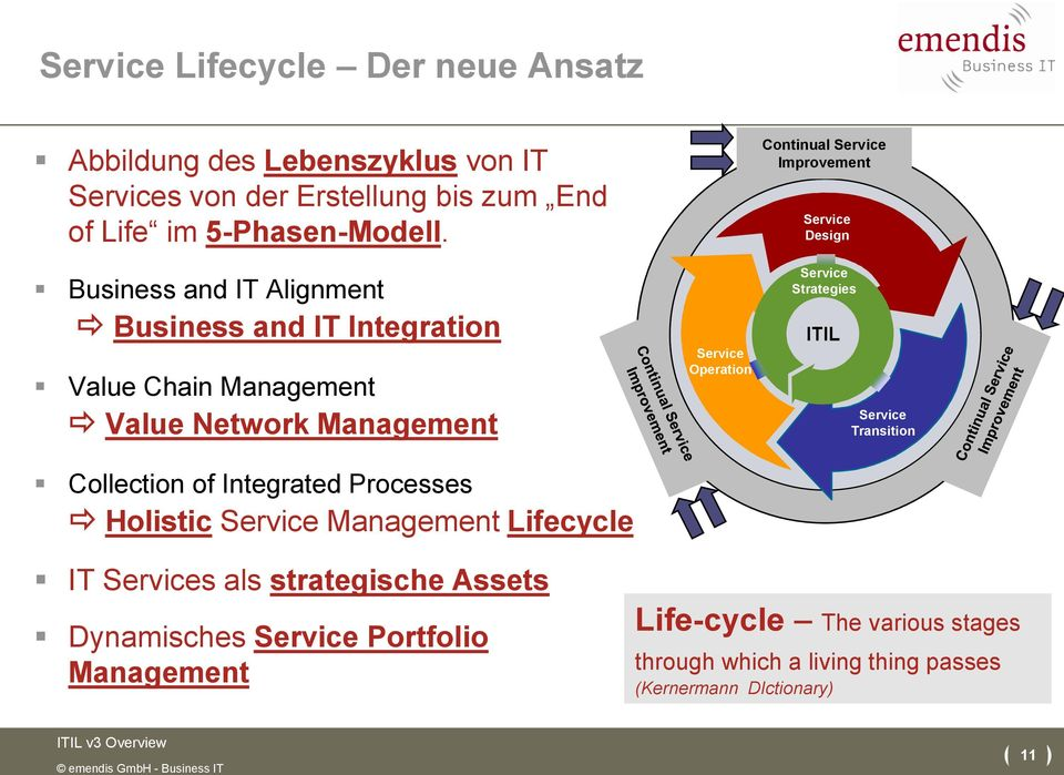 Integrated Processes Holistic Management Lifecycle Operation Continual Design Strategies ITIL Transition IT s als