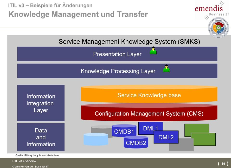 Scalability Management Knowledge System (SMKS) Study Aids Quick Wins Presentation Layer Knowledge Processing Layer Information Integration