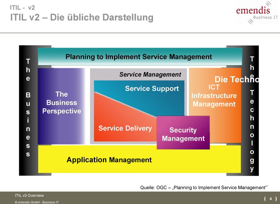 Management Support Delivery Security Management ICT Infrastructure Management