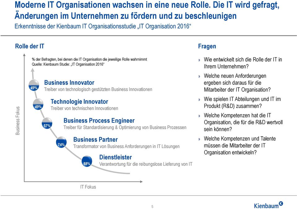 Befragten, bei denen die IT Organisation die jeweilige Rolle wahrnimmt Quelle: Kienbaum Studie: IT Organisation 2016 49% 49% Business Innovator Treiber von technologisch gestützten Business