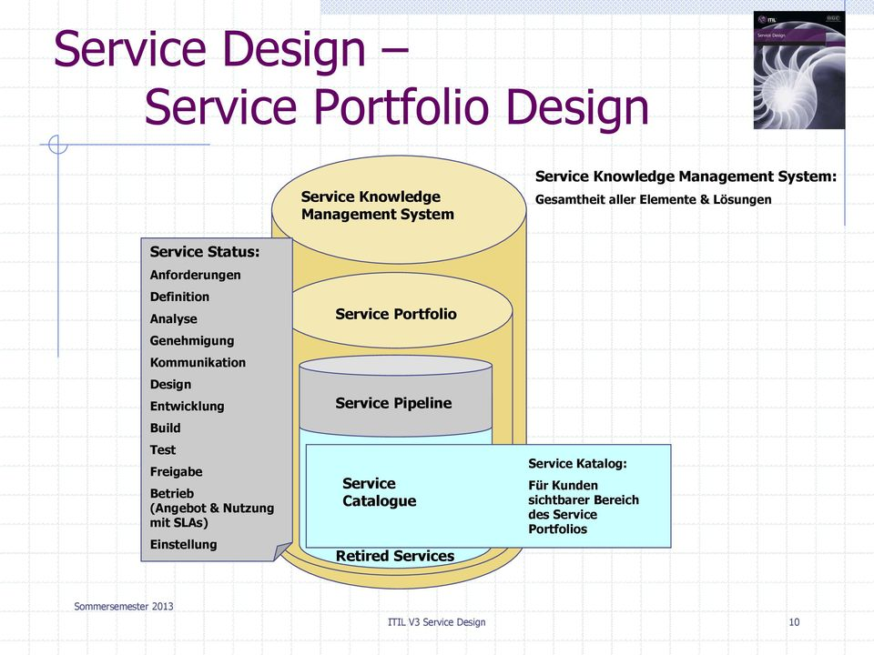 System Service Portfolio Service Pipeline Service Catalogue Retired Services Service Knowledge Management System: