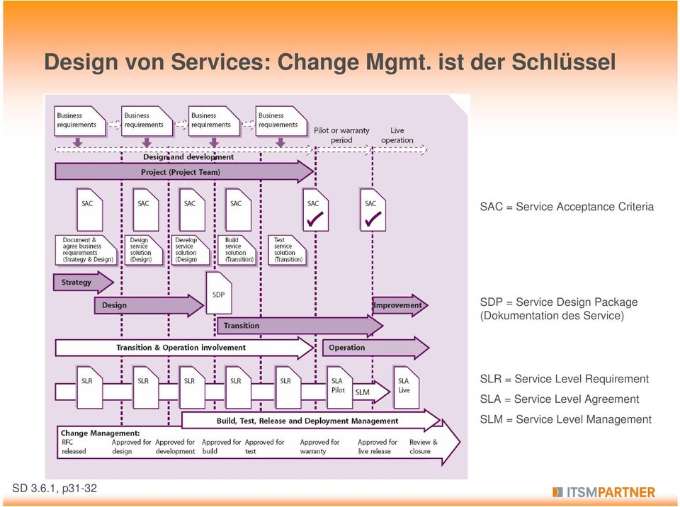 Service Design Package (Dokumentation des Service) SLR =