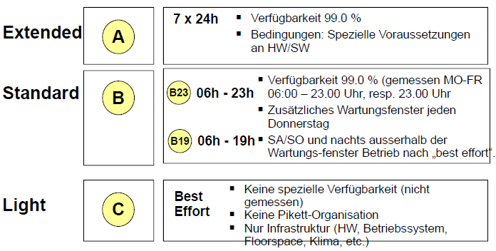 Kapitel 06 IT Service Level Management 1. Sie kennen das IT Service Level Management und können ein Service Level Agreement erläutern.