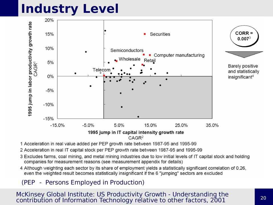 Productivity Growth - Understanding the