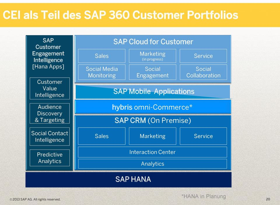 Monitoring SAP Cloud for Customer Marketing (in progress) Social Engagement SAP Mobile Applications hybris