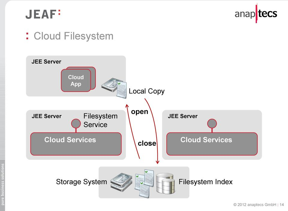 Server Cloud Services close Cloud Services