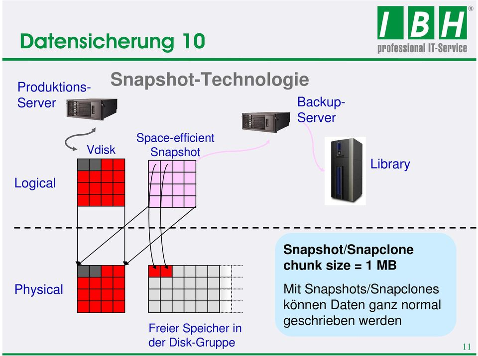 Snapshot/Snapclone chunk size = 1 MB Physical Freier Speicher in der