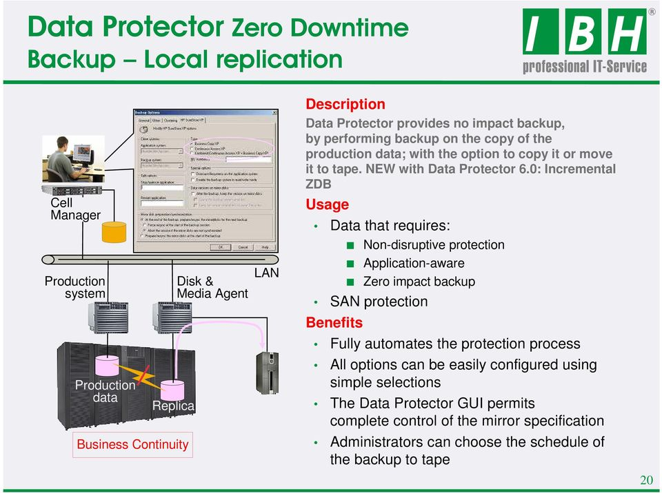0: Incremental ZDB Cell Manager Usage Data that requires: Non-disruptive protection Production system Disk & Media Agent LAN Application-aware Zero impact backup SAN protection