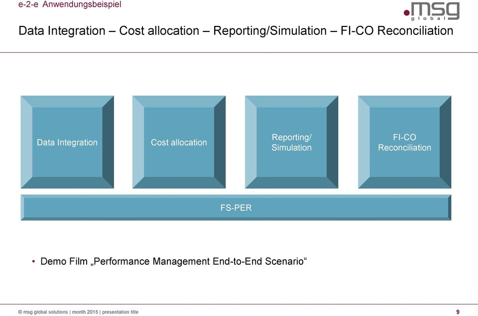 allocation Reporting/ Simulation FI-CO Reconciliation FS-PER Demo Film