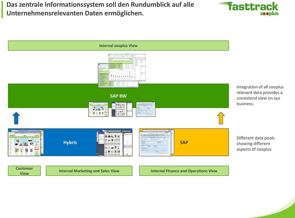 Internal zooplus View SAP BW Integration of all zooplus relevant data provides a consistend