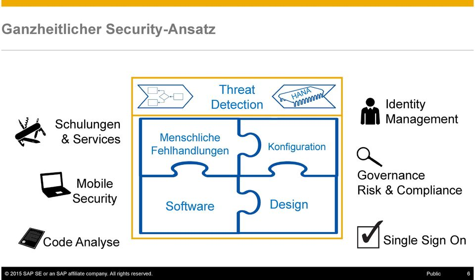 Security Software Design Governance Risk & Compliance Code Analyse