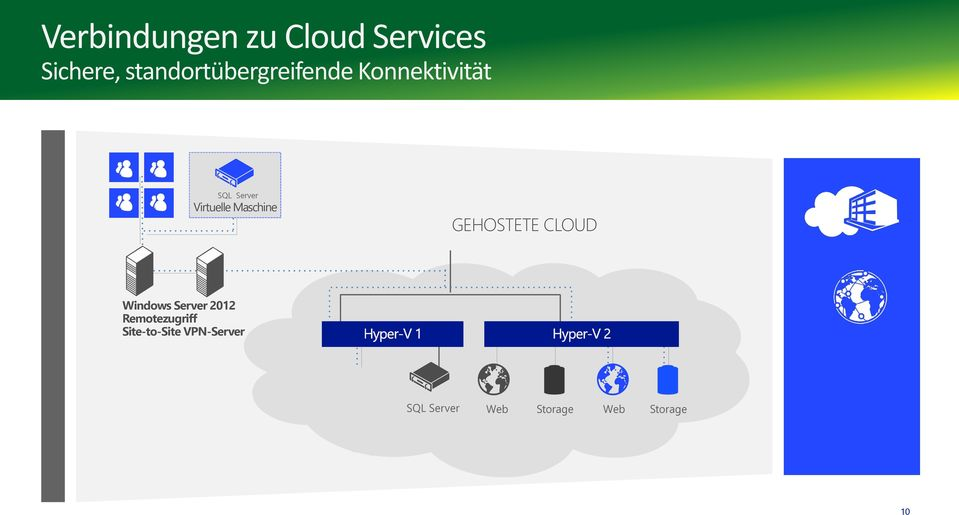 Virtuelle Maschine GEHOSTETE CLOUD Windows Server 2012