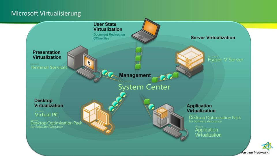 Server Virtualization Presentation Virtualization