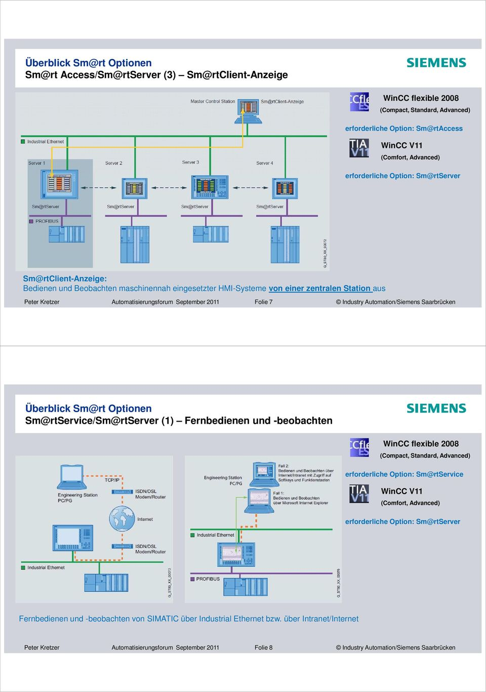 Automation/Siemens Saarbrücken Sm@rtService/Sm@rtServer () Fernbedienen und -beobachten WinCC flexible 2008 (Compact, Standard, Advanced) erforderliche Option: Sm@rtService (Comfort, Advanced)