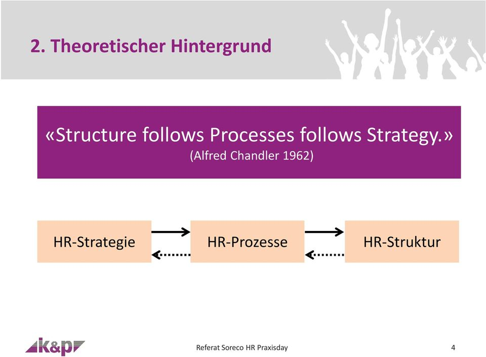 » (Alfred Chandler 1962) HR-Strategie
