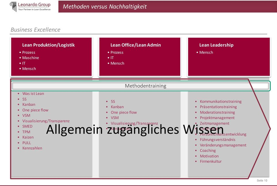 piece flow VSM Visualisierung/Transparenz Kennzahlen Kommunikationstraining Präsentationstraining Moderationstraining Projektmanagement Zeitmanagement