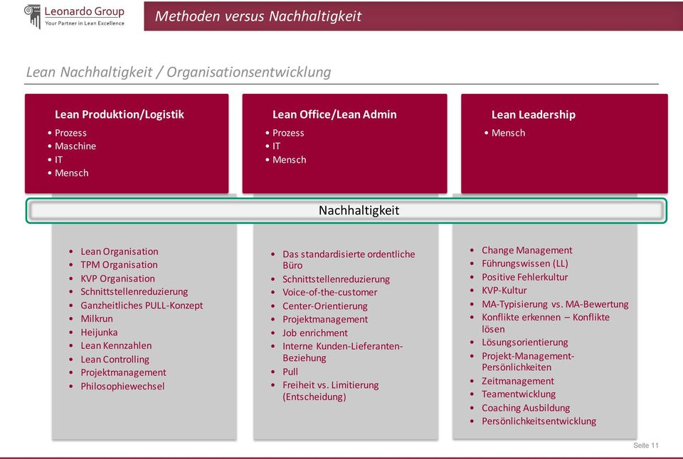 Philosophiewechsel Das standardisierte ordentliche Büro Schnittstellenreduzierung Voice-of-the-customer Center-Orientierung Projektmanagement Job enrichment Interne Kunden-Lieferanten- Beziehung Pull