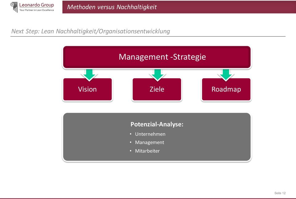 Management -Strategie Vision Ziele Roadmap