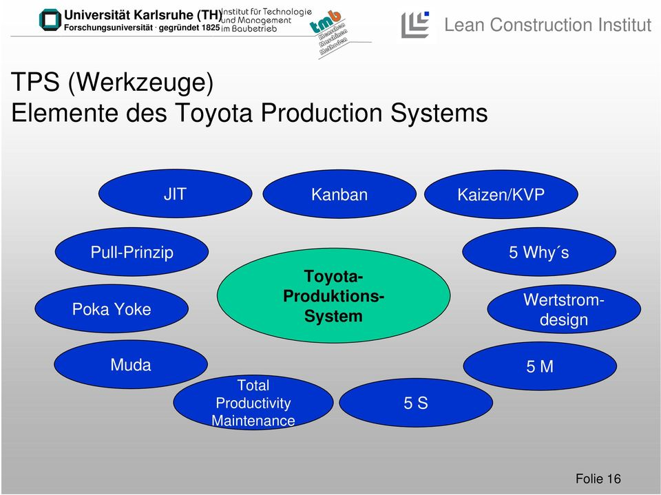 Yoke Toyota- Produktions- System 5 Why s