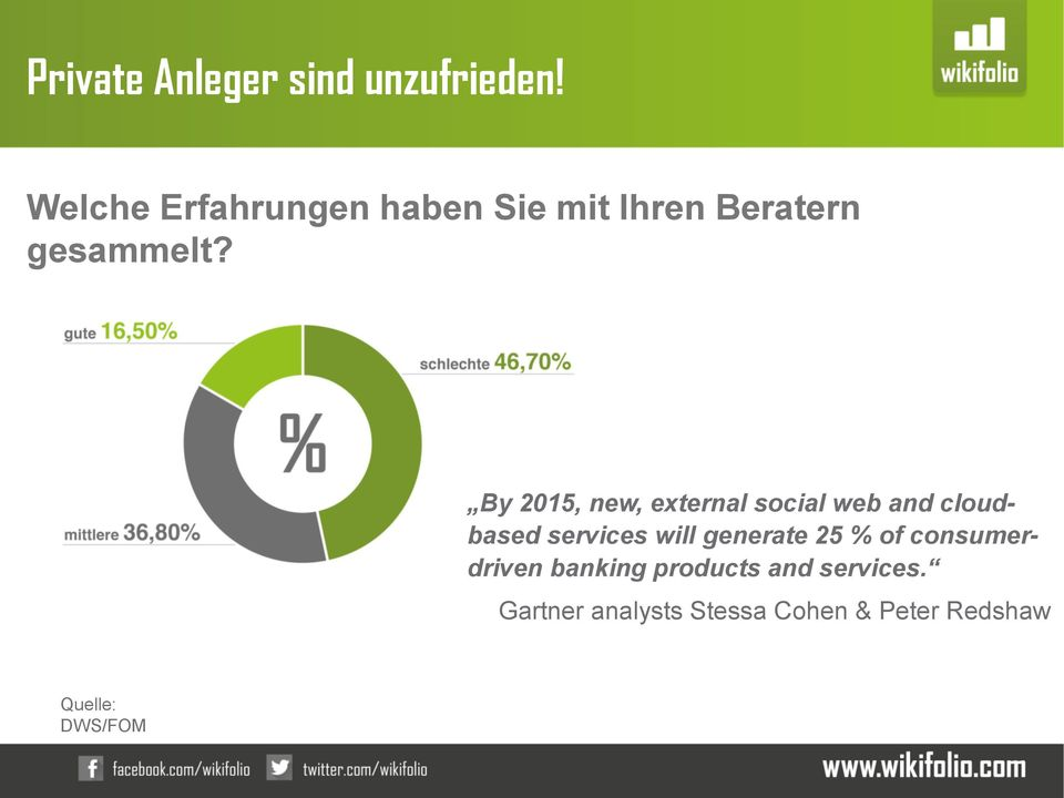 % mittlere 36,80% By 2015, new, external social web and cloudbased