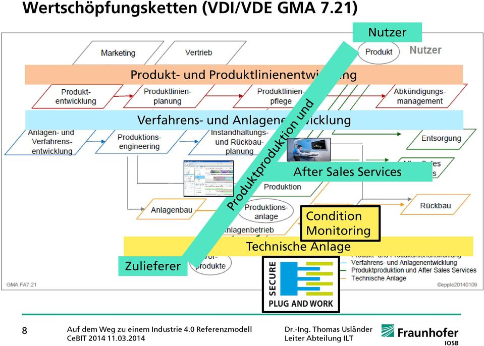 Anlagenentwicklung After Sales Services Zulieferer Condition