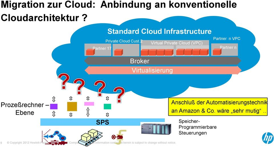 2 Virtual Private Cloud (VPC) Broker Virtualisierung n VPC n Prozeßrechner
