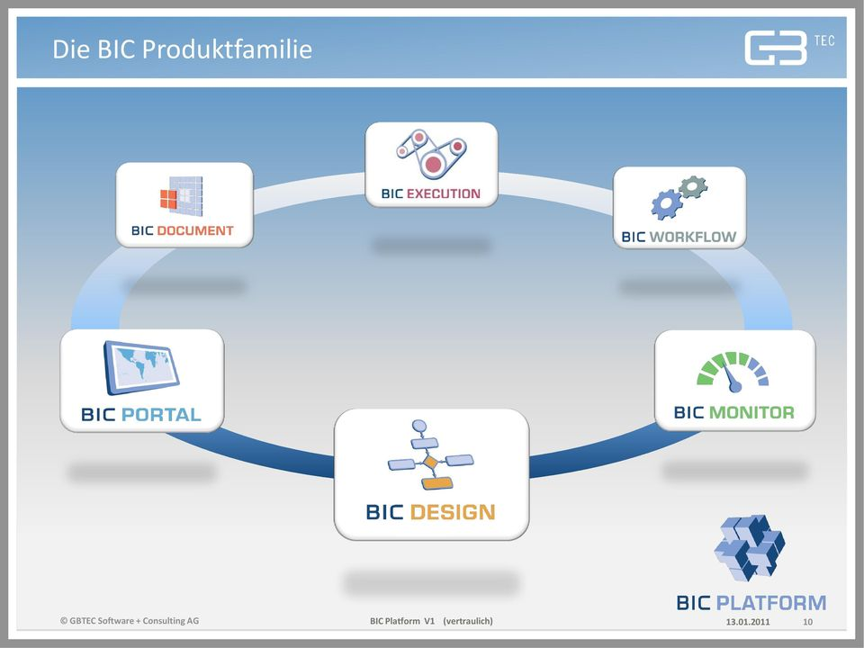 Consulting AG BIC