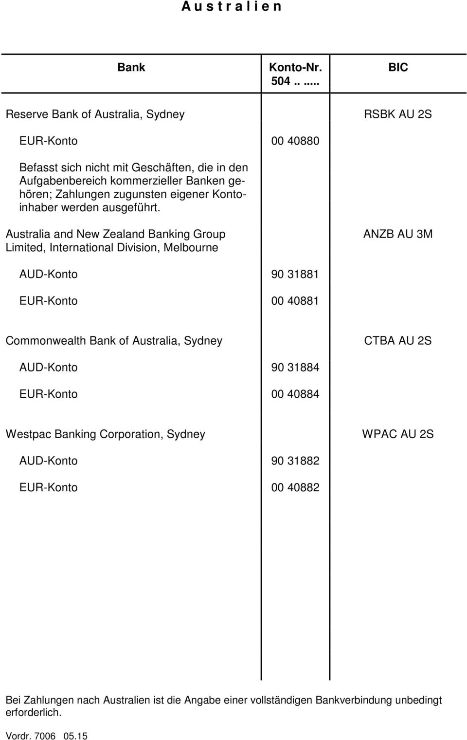 Australia and New Zealand Banking Group Limited, International Division, Melbourne ANZB AU 3M AUD-Konto 90 31881 EUR-Konto 00 40881 Commonwealth Bank of Australia,