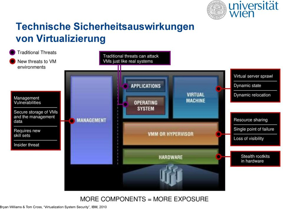 Virtualizierung Bryan Williams