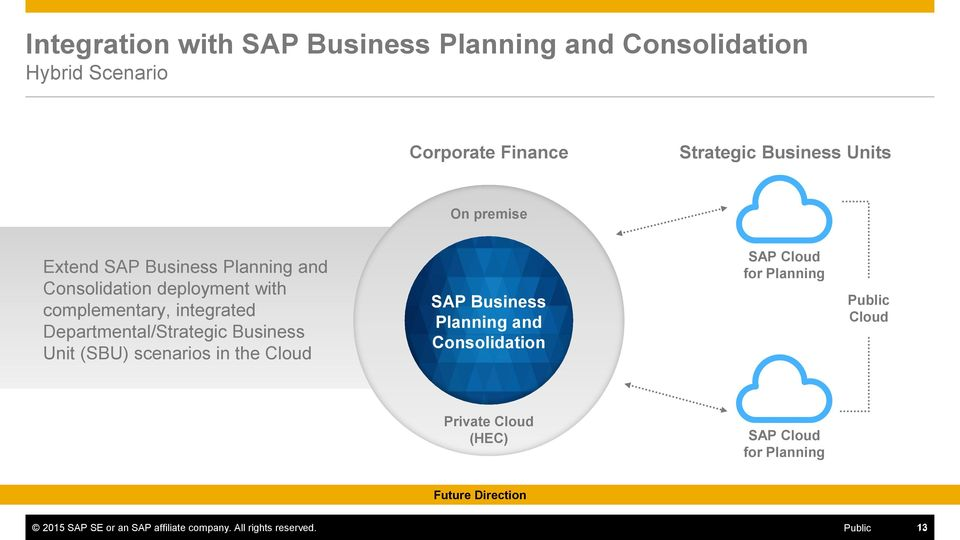 Business Unit (SBU) scenarios in the Cloud SAP Business Planning and Consolidation SAP Cloud for Planning Public Cloud