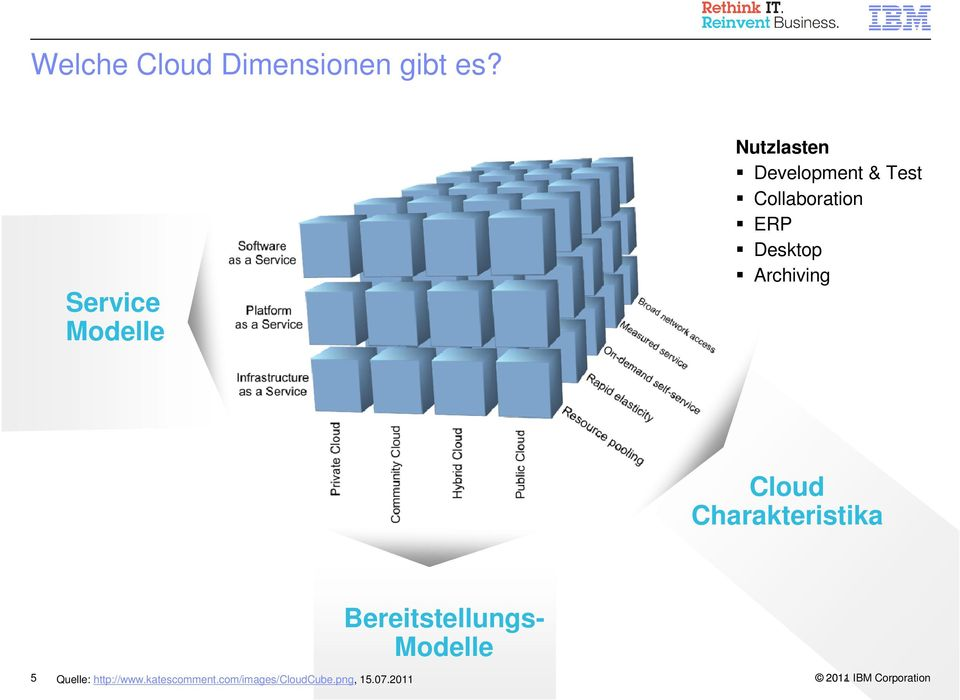Desktop Archiving Cloud Charakteristika 5 Quelle: http://www.