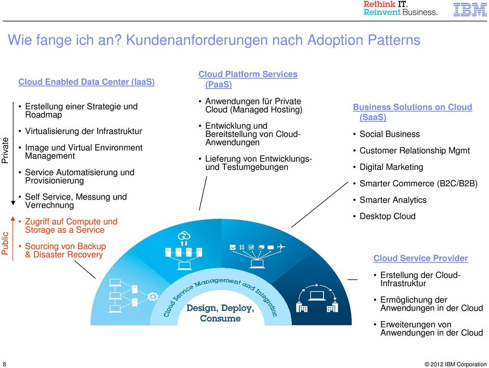 Virtual Environment Management Service Automatisierung und Provisionierung Anwendungen für Private Cloud (Managed Hosting) Entwicklung und Bereitstellung von Cloud- Anwendungen Lieferung von