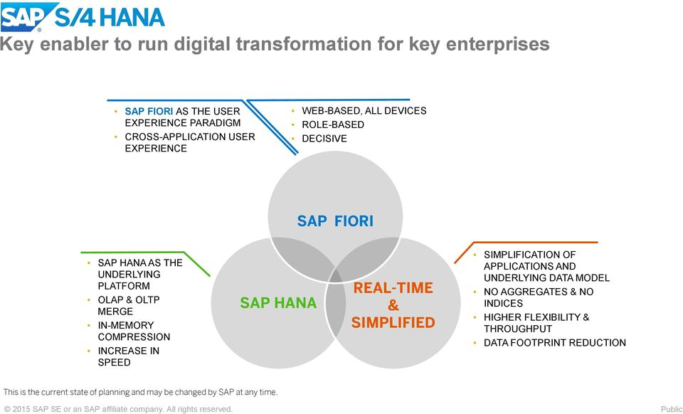HANA REAL-TIME & SIMPLIFIED SIMPLIFICATION OF APPLICATIONS AND UNDERLYING DATA MODEL NO AGGREGATES & NO INDICES HIGHER FLEXIBILITY & THROUGHPUT DATA