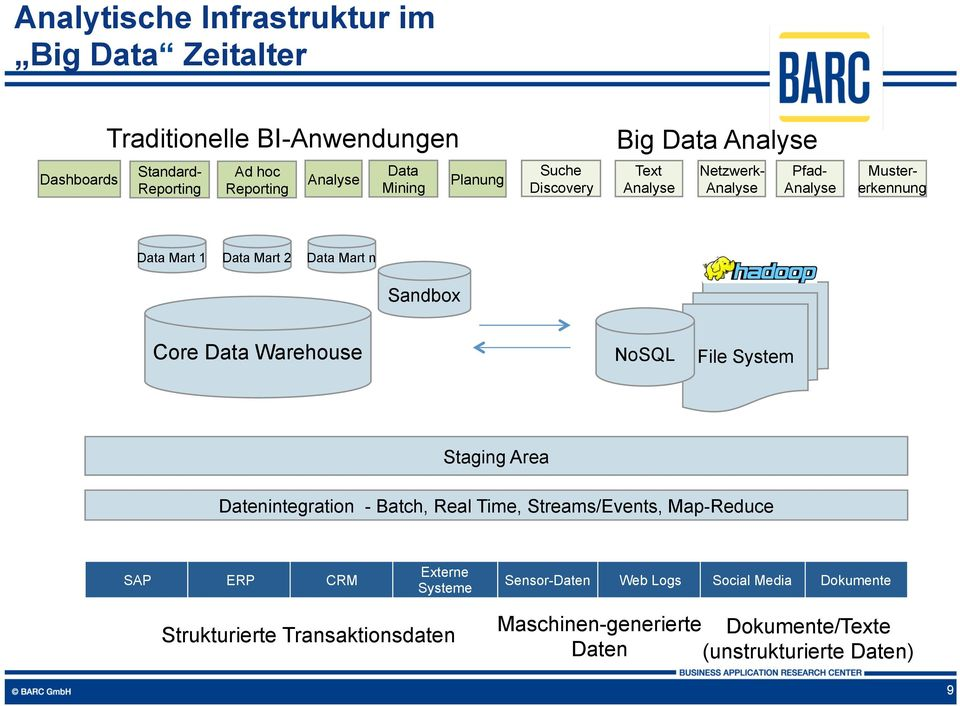 Sandbox Core Data Warehouse NoSQL File System Staging Area Datenintegration - Batch, Real Time, Streams/Events, Map-Reduce SAP ERP CRM Externe