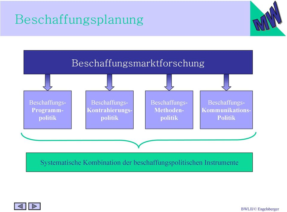 Beschaffungs- Methodenpolitik Beschaffungs- Kommunikations-