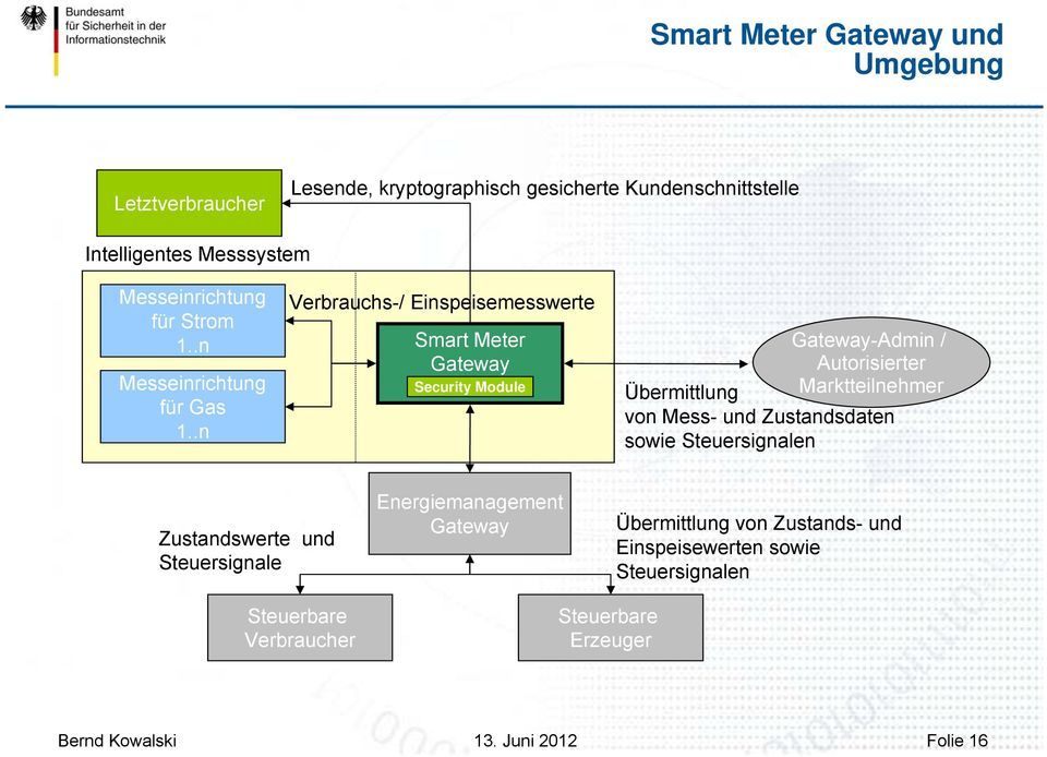.n Verbrauchs-/ Einspeisemesswerte Smart Meter Gateway Security Module Gateway-Admin / Autorisierter Übermittlung Marktteilnehmer von Mess- und