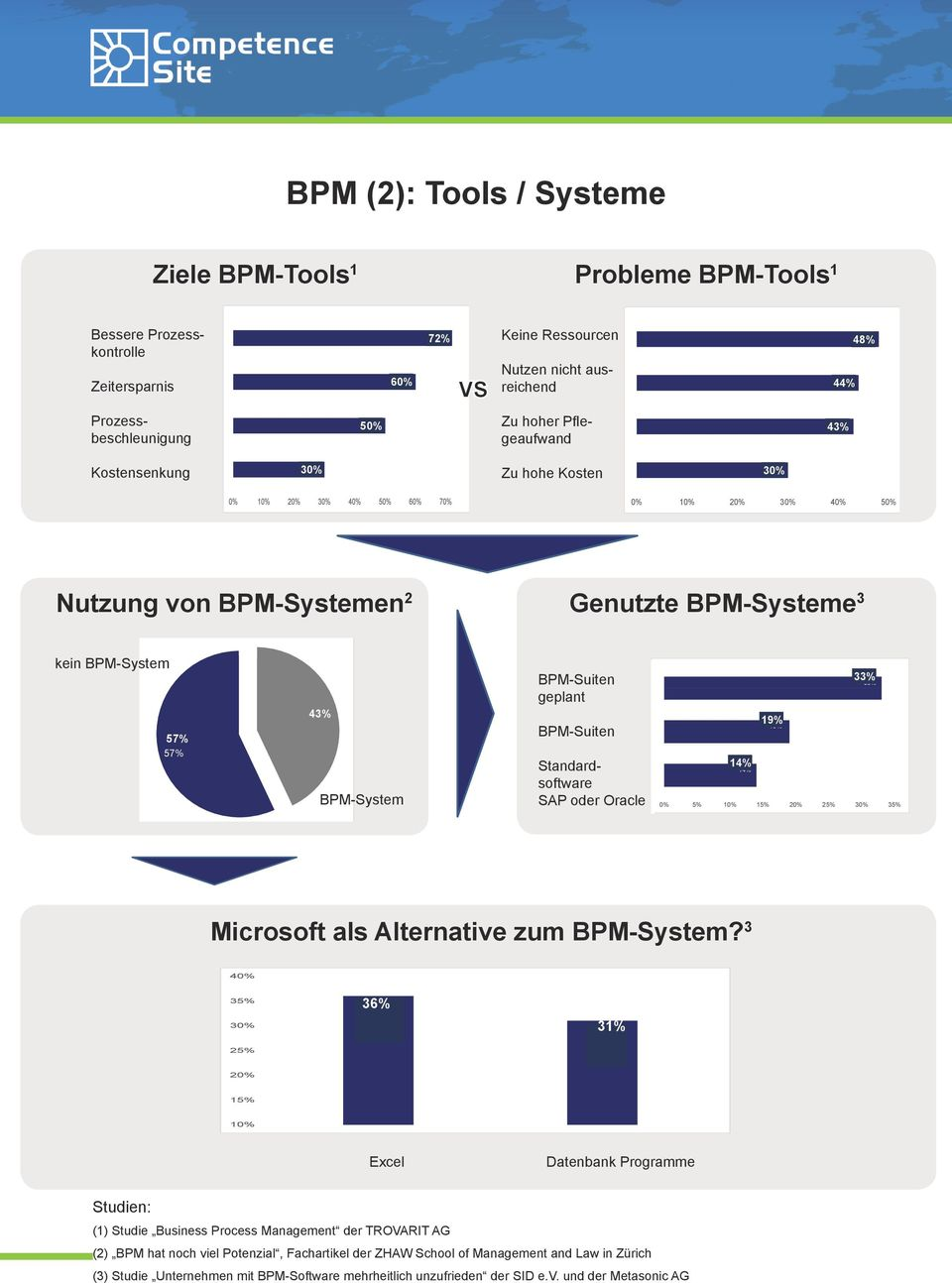 BPM-System BPM-Suiten geplant BPM-Suiten Standardsoftware SAP oder Oracle 14% 14% 19% 19% 33% 33% 0% 5% 10% 15% 20% 25% 30% 35% Microsoft als Alternative zum BPM-System?